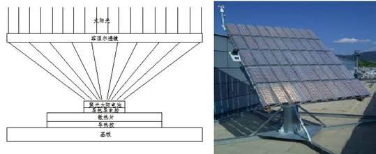 聚光太阳能发电技术概述及展望