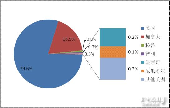 中国光伏组件美洲市场出口结构