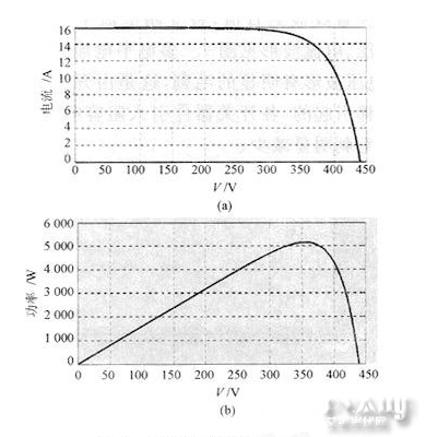 根据文献原理光伏电池的等效电路见图2