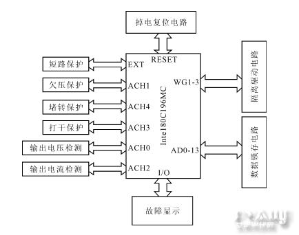 高效高性能光伏水泵专用变频器的研究与设计