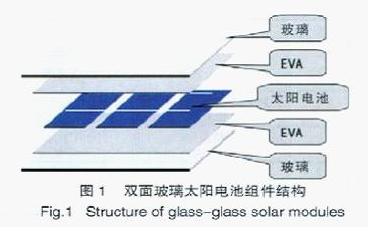 双面玻璃晶体硅太阳电池组件封装工艺
