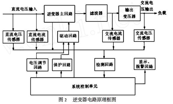 电路原理框图如图2