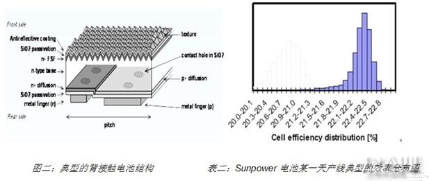 晶体硅电池可工业化技术分析和前瞻
