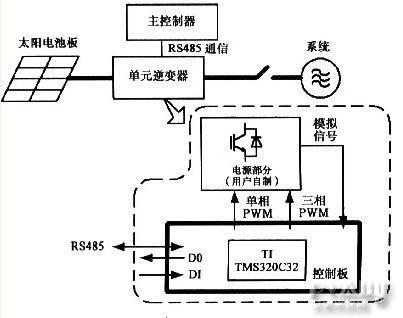 太阳能发电系统控制板的设计