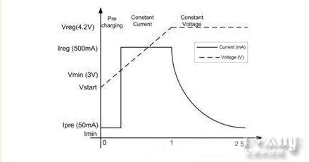 锂离子电池太阳能充电器设计