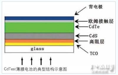 薄膜太阳能电池研究的现状及前景综述