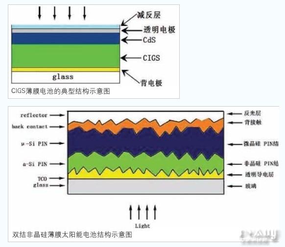相对于单晶硅太阳能电池