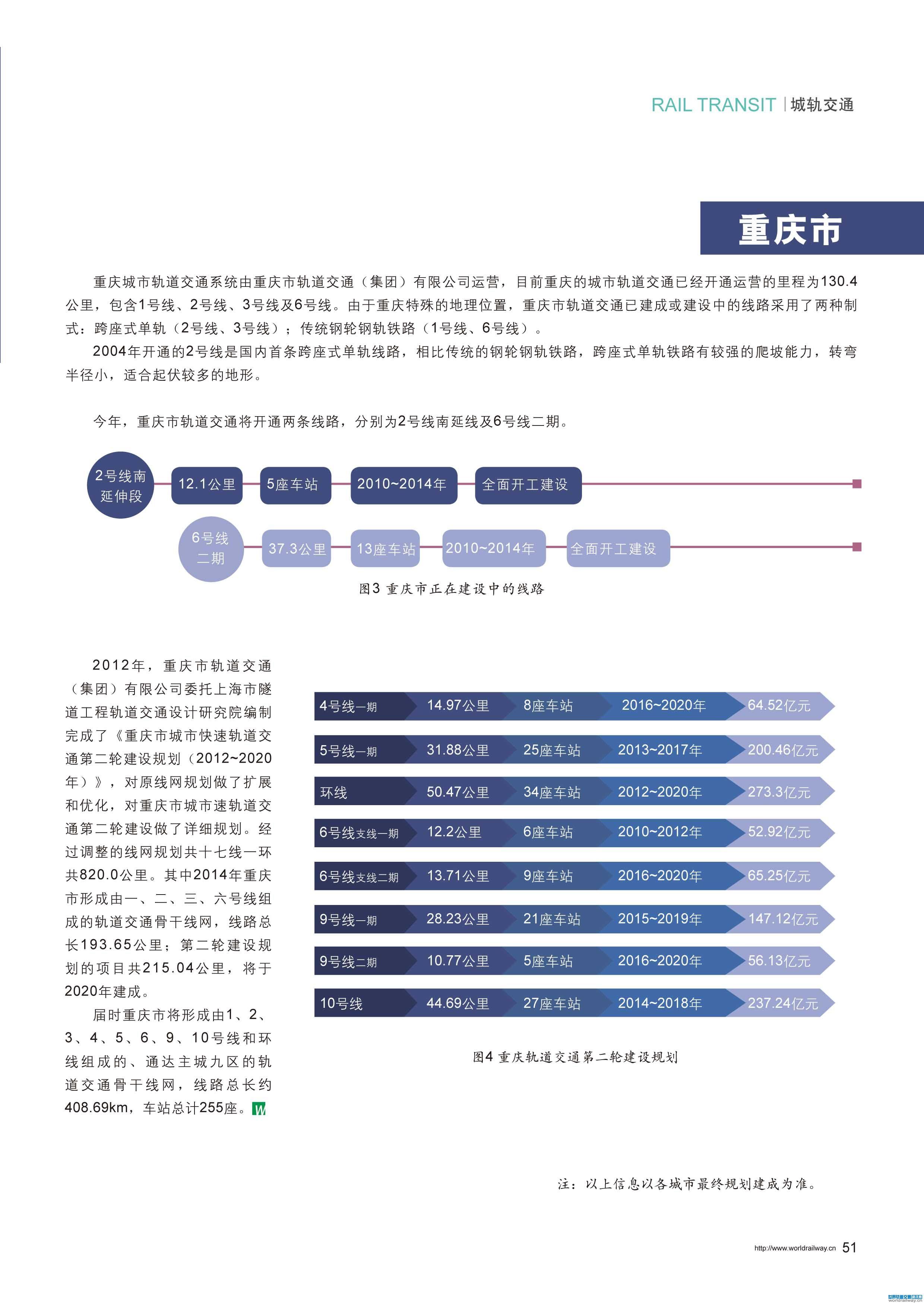 中国城市轨道交通建设及规划 天津 重庆篇