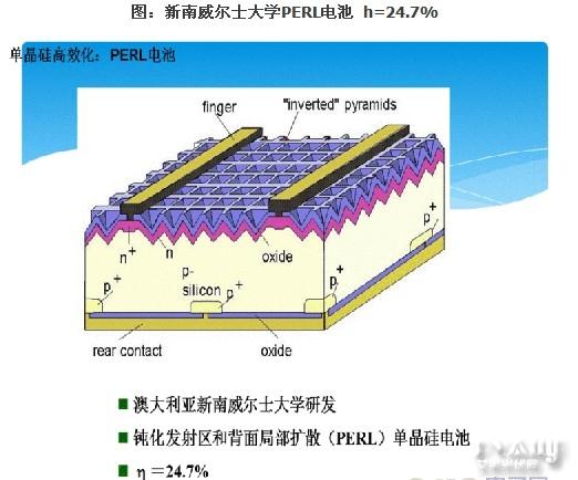 "PERL电池具有高效率的原因在于:   (1)电池正面采用""倒金字塔"",这种结构受光效果优于绒面结构,具有很低的反射率,从而提高了电池的JSC.   (2)淡磷、浓磷的分区扩散。栅指电极下的浓磷扩散可以减少栅指电极接触电阻;而受光区域的淡磷扩散能满足横向电阻功耗小,且短波响应好的要求;   (3)背面进行定域、小面积的硼扩散P+区。这会减少背电极的接触电阻,又增加了硼背面场,蒸铝的背电极本身又是很好的背反射器,从而进一步提高了电池的转化效率;   (4)双面钝化。发射极的表面"