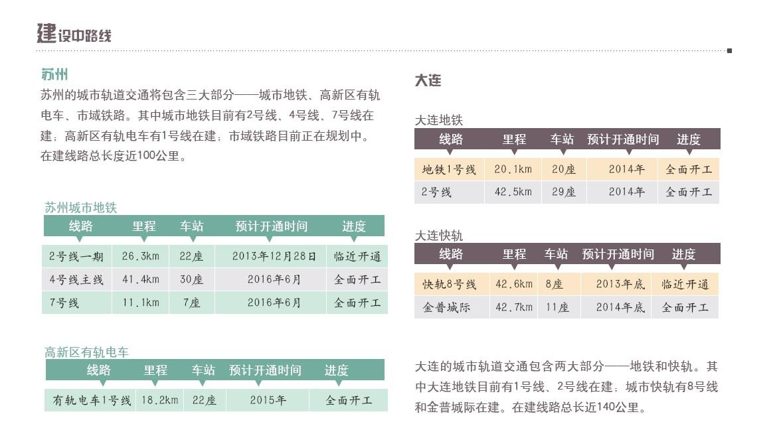 中国城市轨道交通建设及规划 苏州 大连篇