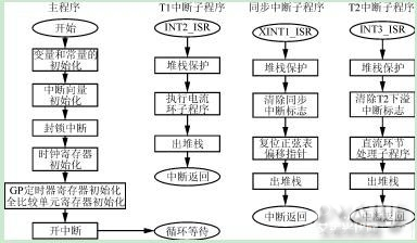 逆变电路流程图