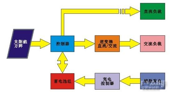 光伏农业大棚系统浅析