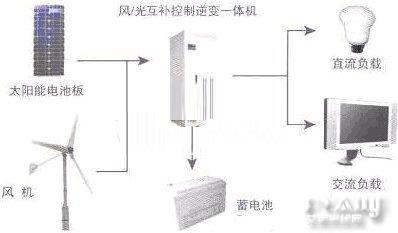 同时,风电和光电系统在蓄电池组和逆变环节是可以通用的,所以风光互补