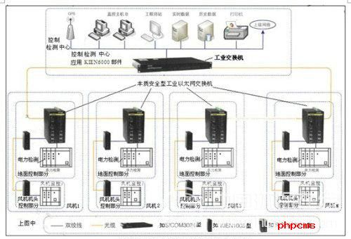电作为典型的分布式控制系统,采用光纤及工业交换机组成环形网络结构