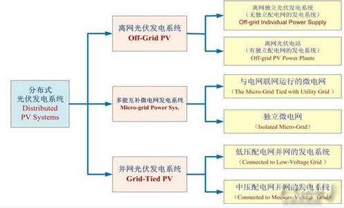 图1-2,广义分布式光伏发电系统