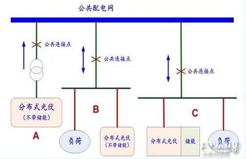 图1-3,分布式光伏发电在配电网中的存在形式
