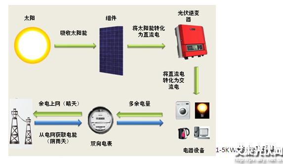 如何自建一套家用太阳能发电系统