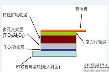 钙钛矿太阳能电池正冉冉升起