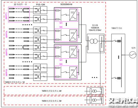光伏电站逆变器选型实例