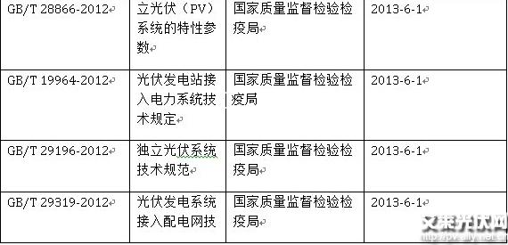 中国现行光伏电站设计标准一览表 - 国内-光伏新闻