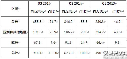 """阿特斯阳光电力集团总裁兼首席执行官瞿晓铧博士表示:""""就营收额、利润额及出货量三项指标而言,2014年是阿特斯自成立以来发展最好的一年。我们预计2015年全球太阳能市场需求将保持继续增长势头。基于公司充足的现金流、稳健的财务状况、遍布全球的组件销售渠道和1400兆瓦的项目储备,我们坚信,阿特斯未来发展前景广阔。这些优势将有助于我们更有效的利用和分配各方资源来发展公司各项业务,从而为我们的股东带来更高的回报。有个明显的例子,近日,我们与从事投资管理业务的四川发展股权投资基金管理有限公司达成合作协"""