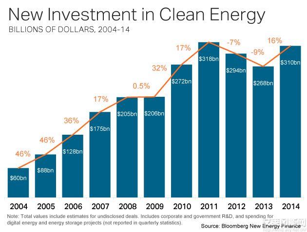 2014全球清洁能源投资增16%