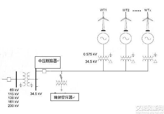 风电场集电线路中暂态过电压问题综述