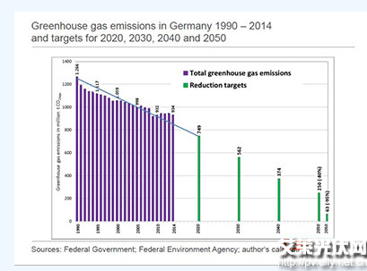 德国能源转型争议解读