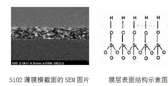 需要较大的sio2孔隙,膜层孔隙和表现结构示意图如下