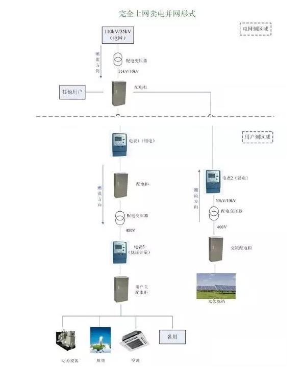 光伏并网柜的作用是什么,在什么情况下使用?在光.