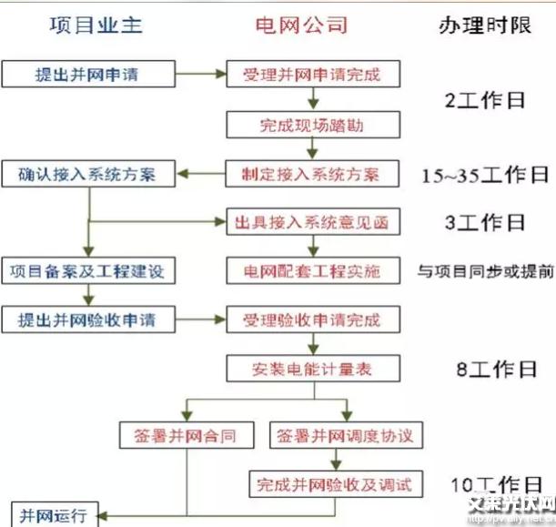 分布式光伏并网流程电费结算