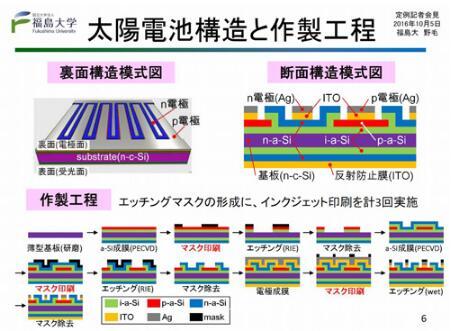 异质结型太阳能电池:比报纸薄能弯曲