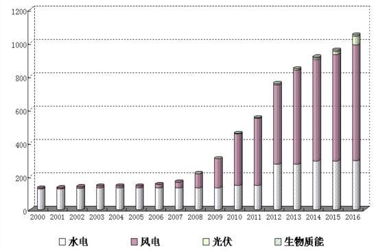 全省历年可再生能源发电装机容量增长示意图
