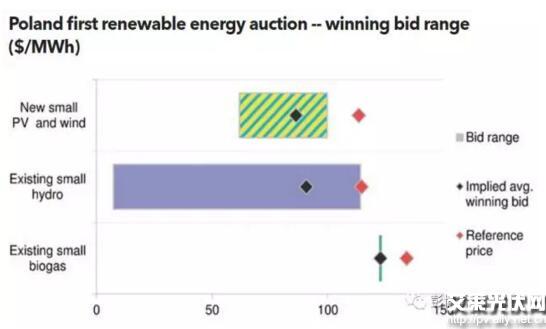 波兰可再生能源拍卖起步艰难