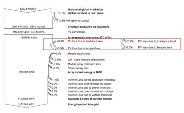 单晶PERC组件多发电实证案例