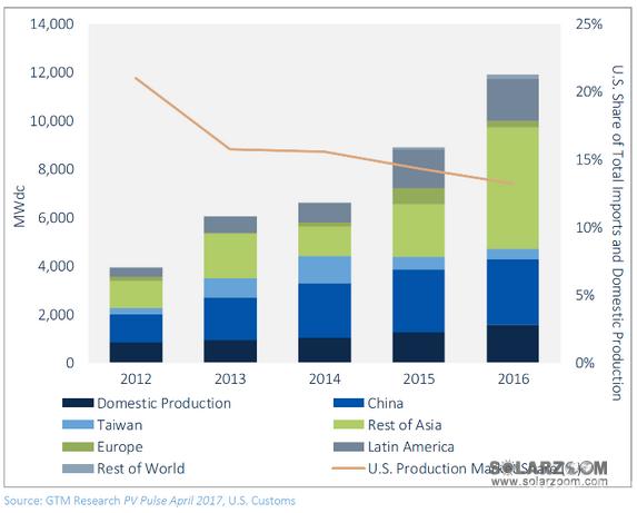 """美国太阳能""""201条款""""启动 中美贸易战升级"""