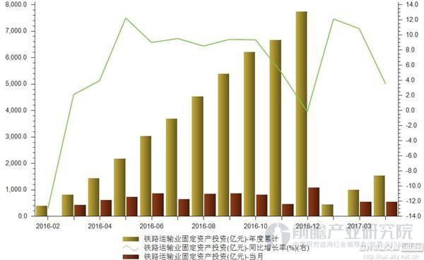 铁路运输业投资额稳定增长 前四月同比增长3.5%