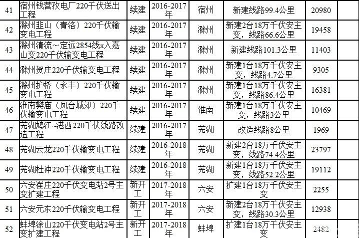 安徽省电网发展规划(2017—2021年)
