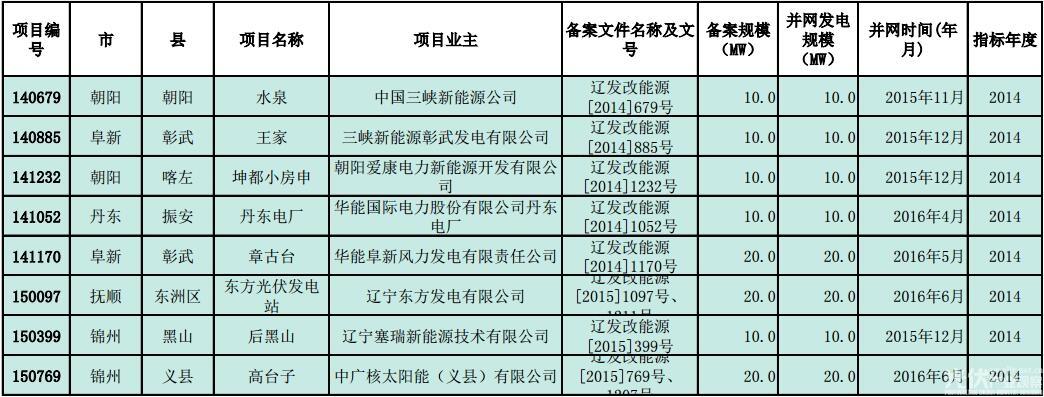 辽宁公示普通光伏电站纳入年度指标项目