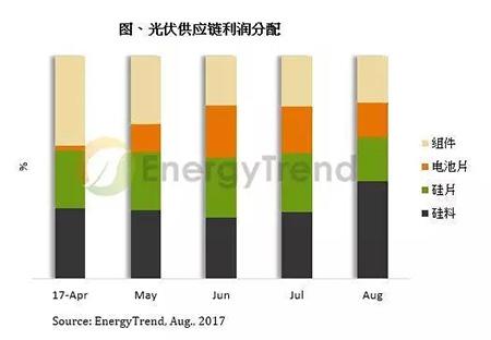 硅料缺货有望在9月改善 三季度价格仍高位