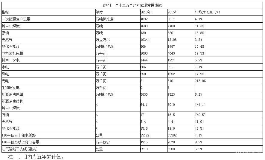 """甘肃省""""十三五""""能源发展规划"""