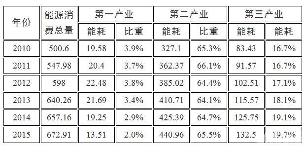 """安徽滁州市能源发展""""十三五""""规划"""