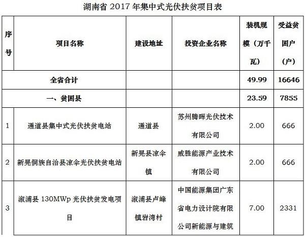 湖南省公示2017年集中式光伏扶贫项目