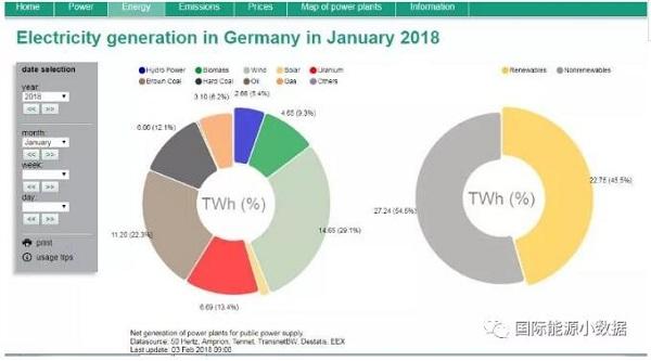 2018年德国1月份发电构成:风电29.1% 太阳能发电2%