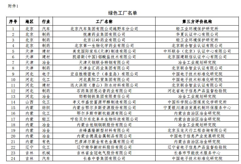 工业和信息化部第二批绿色制造名单通知